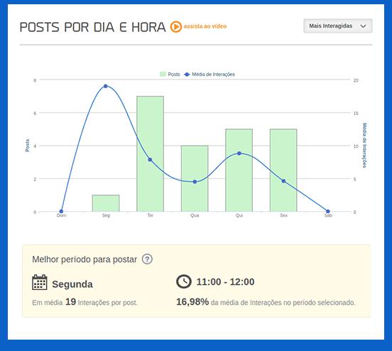 Gráfico da mLabs de posts por dia e hora no LinkedIn .