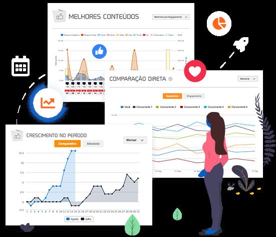 Imagem mostra três gráficos dos relatórios de redes sociais da mLabs: melhores posts, comparação direta e crescimento da página