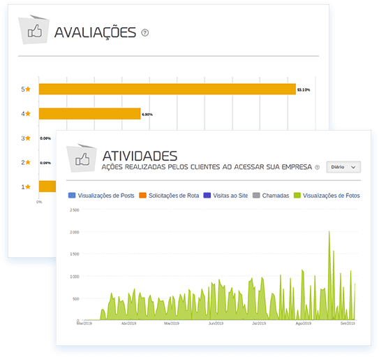 Imagem mostra gráfico da mLabs de atividades dos clientes, do Google Meu Negócio.