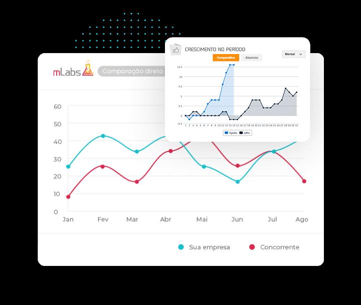"""imagem mostra gráfico de """"crescimento no período"""" da mLabs"""