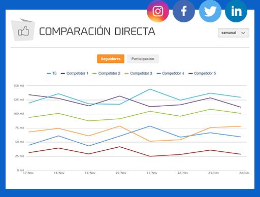 La imagen muestra el gráfico de mLabs de comparación directa entre competidores.