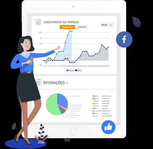 Imagem mostra dois gráficos dos relatórios de Facebook da mLabs: crescimento da Página no período selecionado e gráfico de interações. Na imagem, gráficos estão dentro de um tablet ilustrado e, em volta, ilustrações de uma personagem, ícone do Facebook e ícone de Like.