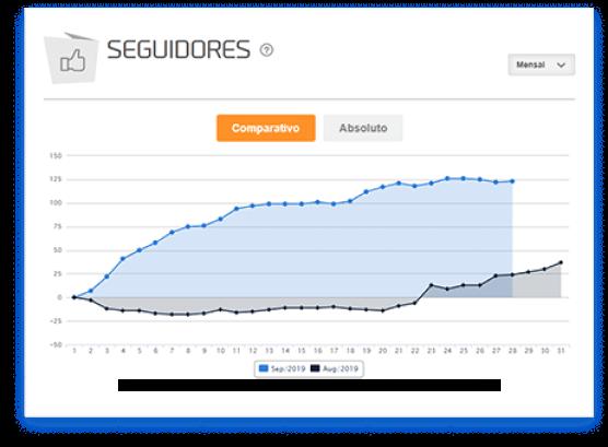 Imagem mostra os gráficos de seguidores da mLabs.