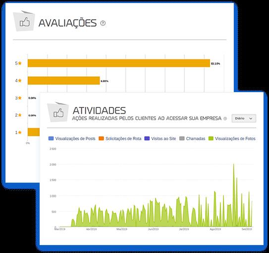 Imagem mostra dois gráficos do relatório de Google Meu Negócio da mlabs: Avaliações e Atividades.